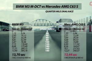 2015 BMW M3 vs Mercedes-AMG C63 S Drag Race and Review 2