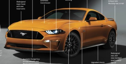 2018 Ford Mustang Explained