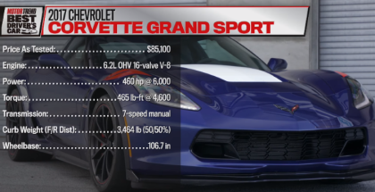 Motor Trend - 2017 Chevrolet Corvette Grand Sport Hot Lap (1)