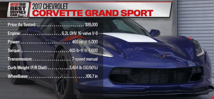 Motor Trend – 2017 Chevrolet Corvette Grand Sport Hot Lap – Video