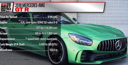 Motor Trend - 2018 Mercedes-AMG GT R Hot Lap (1)