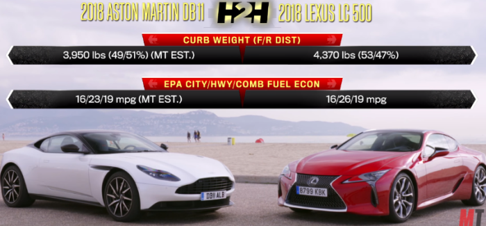 2018 Aston Martin DB11 V8 Vs 2018 Lexus LC 500 U2013 Video