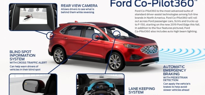 Ford Co-Pilot360 includes standard automatic emergency braking with pedestrian detection, blind spot information system, lane keeping system, rear backup camera and auto high beam lighting. Ford Co-Pilot360 will roll out across Ford's new passenger cars, SUVs and trucks up to F-150 in North America, starting on the new 2019 Ford Edge and Edge ST this fall.